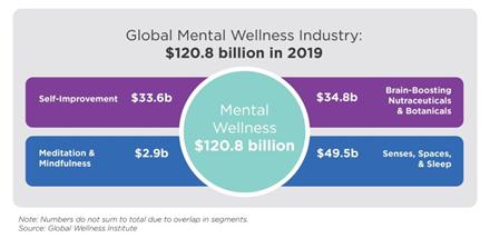 Global Mental Wellness Industry: $120.8 billion in 2019